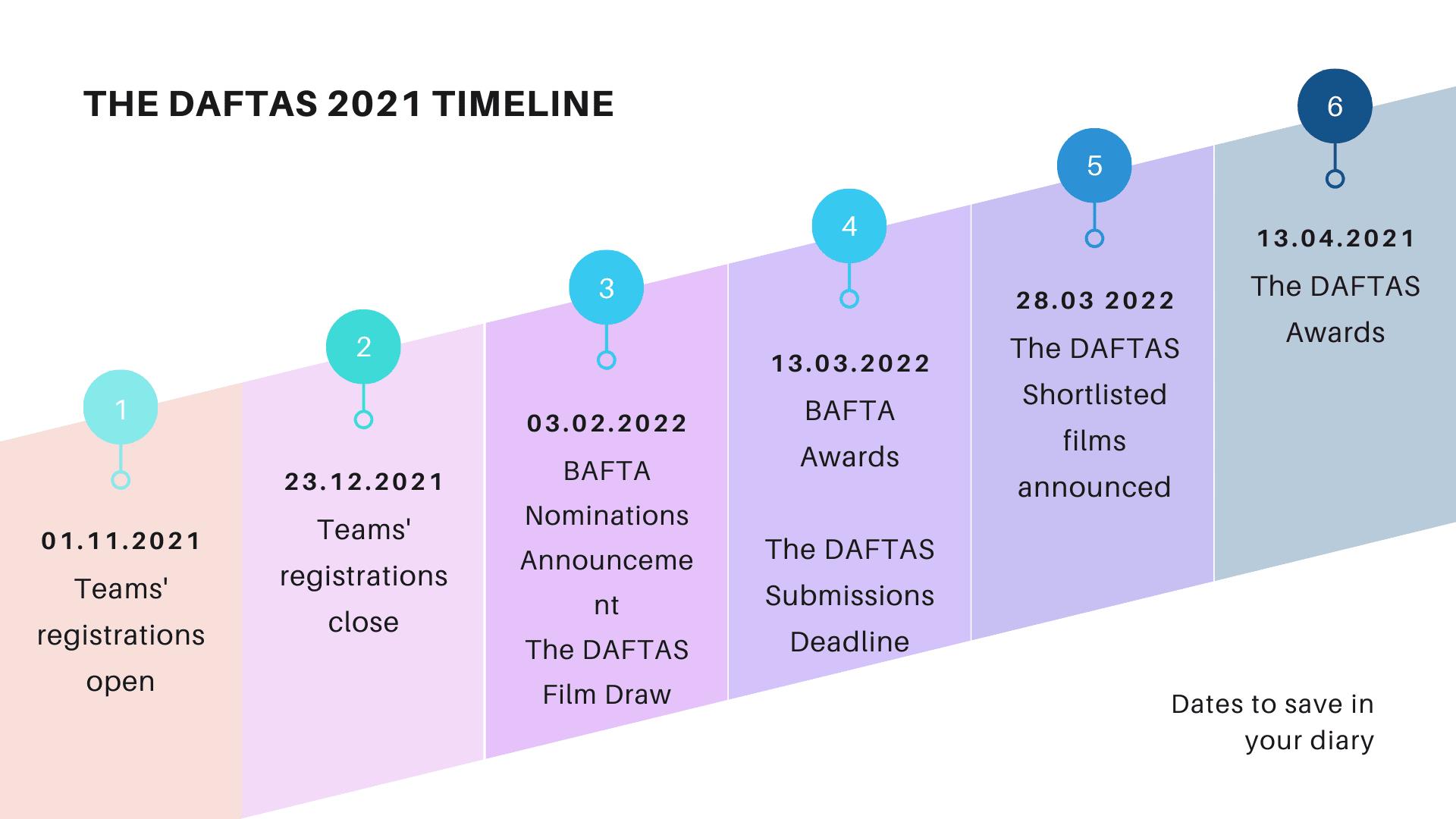 the DAFTAS 2021 TImeline